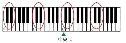 钢琴键盘及五线谱基础知识